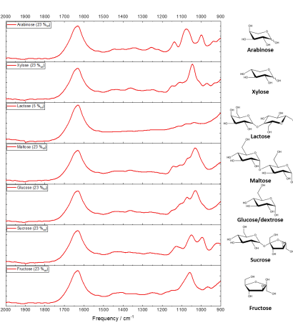IRmadillo Sugar spectra with structures