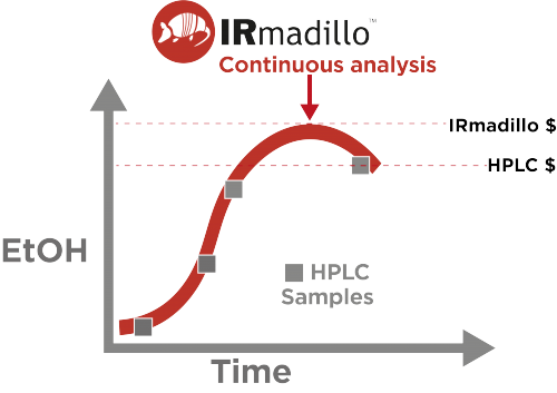 Keit's IRmadillo continuously monitors ethanol over time